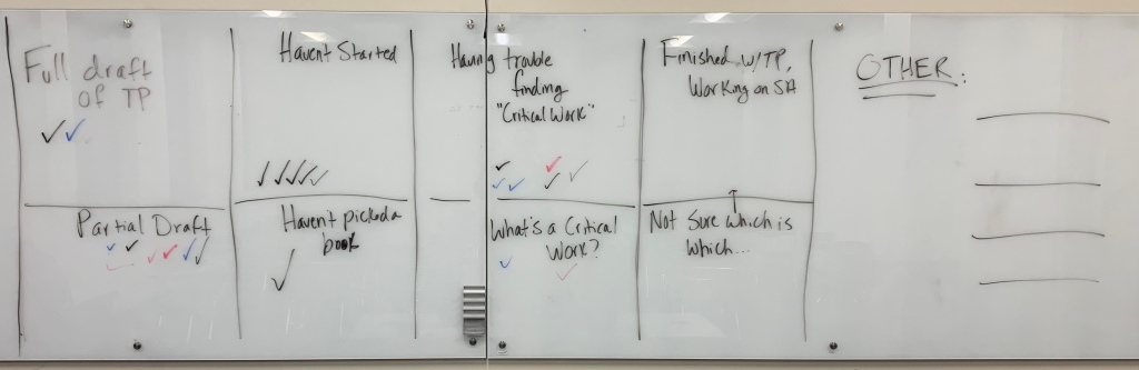 "Picture of a whiteboard in a college classroom. A chart is drawn in black marker  down the full length of the board. The boxes read ""full draft of TP,"" ""Partial Draft,"" ""Haven't started,"" ""Haven't Picked a Book,"" ""Having trouble finding 'critical work;'"" ""What is a critical work,"" ""finished working on SA,"" ""Not sure which is which,""and ""other."" There are varying numbers of check marks in boxes representing students."